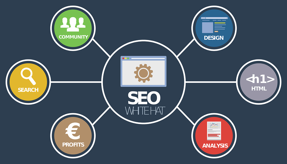 seo, seo services in Florence Alabama, marketing decatur al