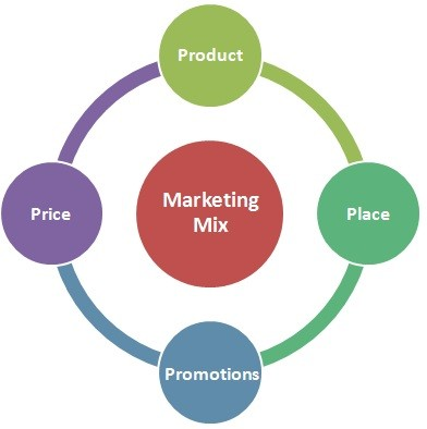 marketing mix, internet marketing