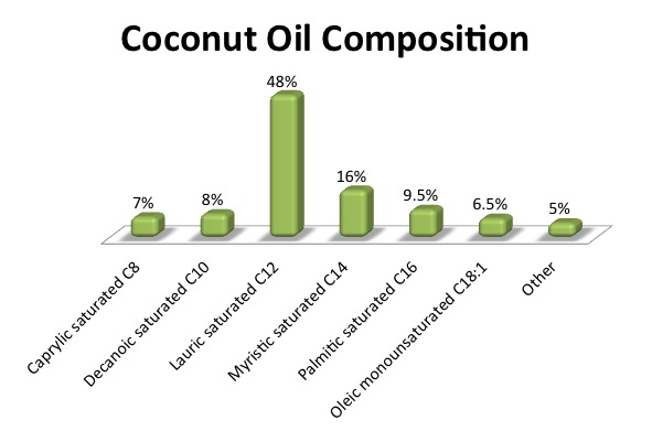 Dietary Fats: Coconut Oil - Purpose Driven Mastery