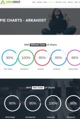 piechart of arkahost