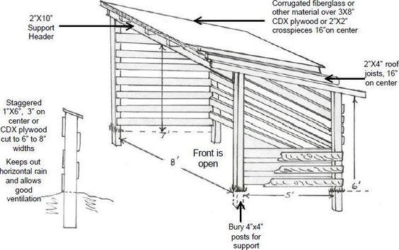 Log Storage Design