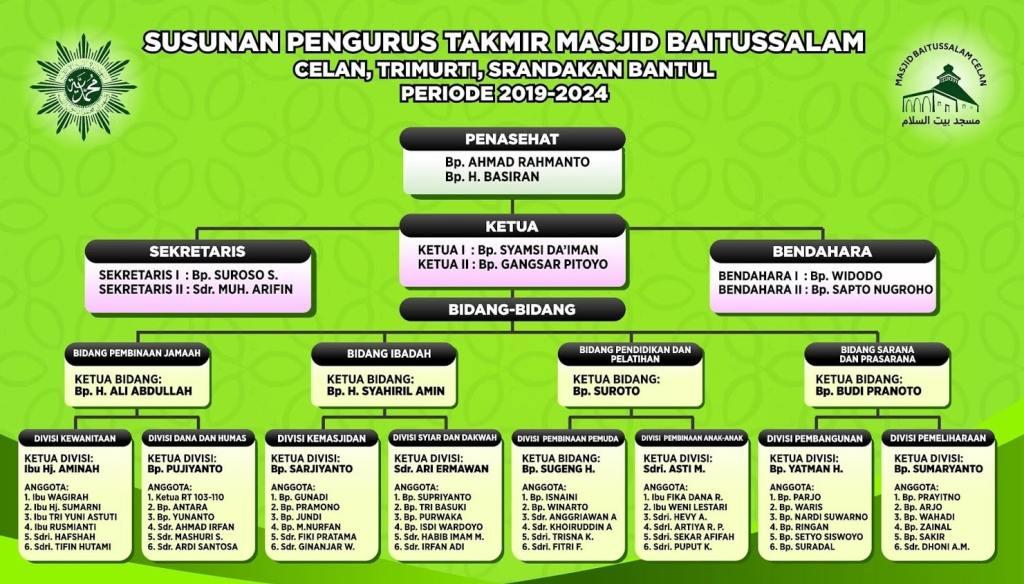 Contoh Susunan Pengurus Takmir Muhammadiyah