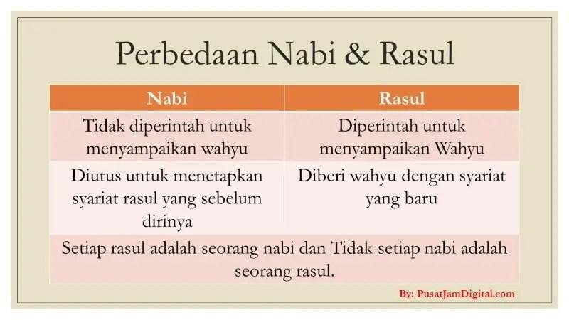 Perbedaan Nabi dan Rasul Menurut Para Ulama
