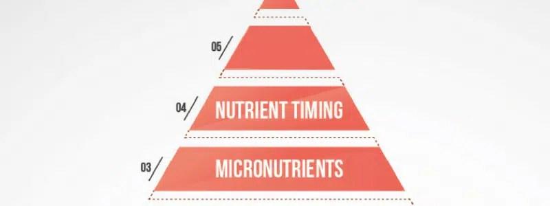 Fitness voeding 101: Nutriënt timing
