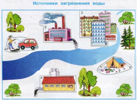 Источники загрязнения воды модель-аппликация