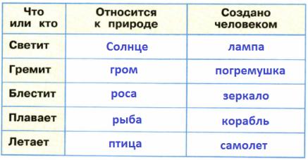 Как заполнить таблицу Относится к природе/Создано человеком