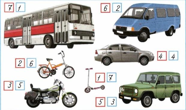Сравни размеры транспортных средств, изображённых на рисунке. В красных квадратиках пронумеруй их в порядке увеличения размеров, а в синих квадратиках — в порядке уменьшения размеров.
