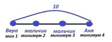 Схема к задаче про рыбок Урок 29 Сложение трехзначных чисел