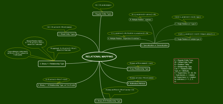 Relational Mapping – Mind Map #2