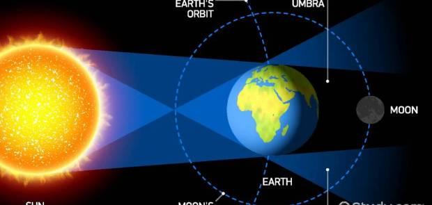 lunar eclipse, study.com, total lunar eclipse