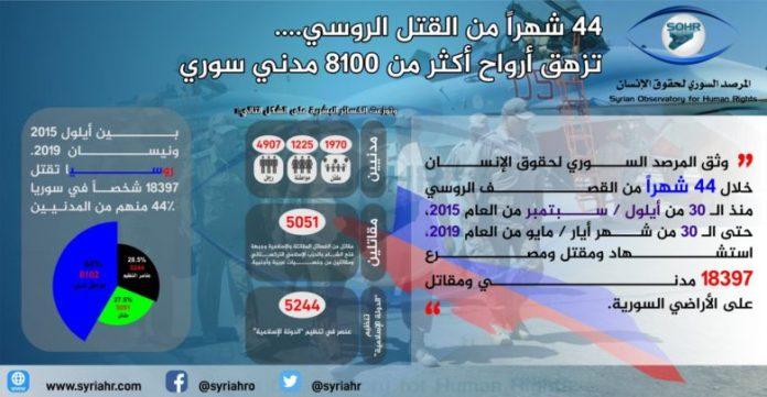 Statistika ruskog terora u Siriji