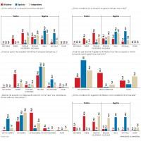 Chavistas están satisfechos con la situación económica del país