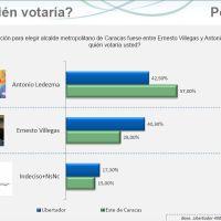 Según Consultores 21 Ledezma tiene una ventaja de 11 puntos sobre Villegas