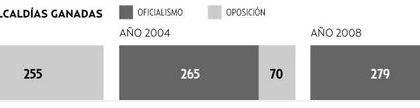 Oposición ganó en 20 municipios más de los que logró dominar en 2008