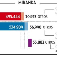 Oposición ganó la votación en cuatro estados (Lara, Mérida, Miranda y Táchira)