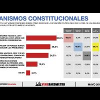 41% rechaza que Maduro deje la presidencia antes de 2019