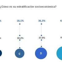 Sectores D y E muestran desinterés en temas macro de política y economía