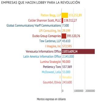 empresas que hacen Lobby para Venezuela