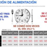 Venebarómetro: Ocho de cada 10 venezolanos sostienen que el dinero no les alcanza para comer