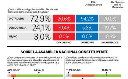 Solo 2 de cada 10 ciudadanos creen que la solución es una Constituyente