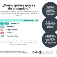 La mitad de los jóvenes se quieren ir de Venezuela