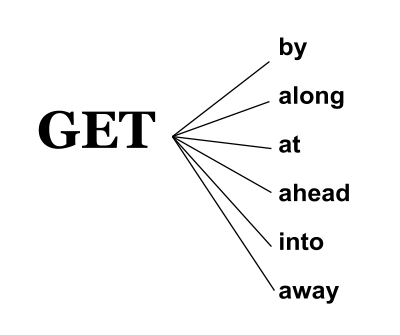 Podłącz znaczenie czasownika frazowego