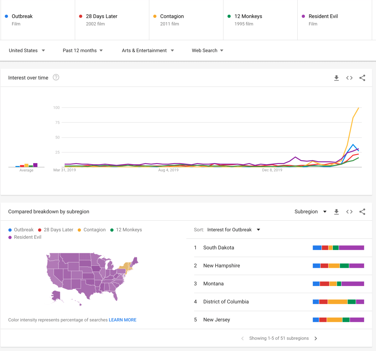 Data showing the increase in search for epidemic horror