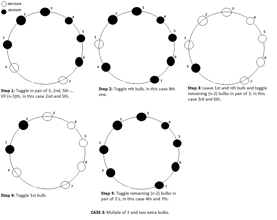 n bulbs in a circle puzzle solution case 3