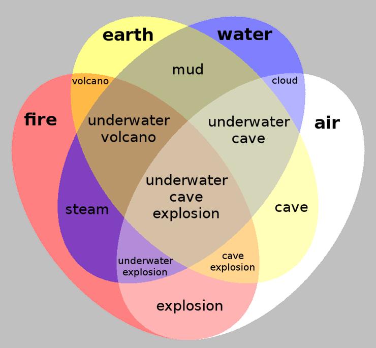 Venn diagrams puzzlewocky venn diagram with four sets ccuart Choice Image