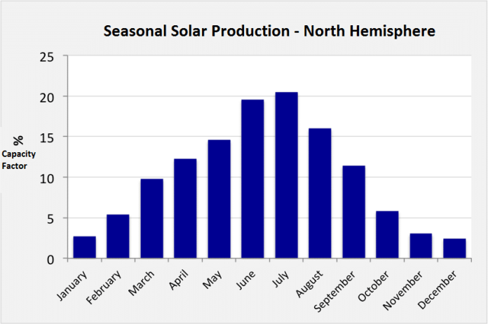 Northern Hemisphere Solar Output