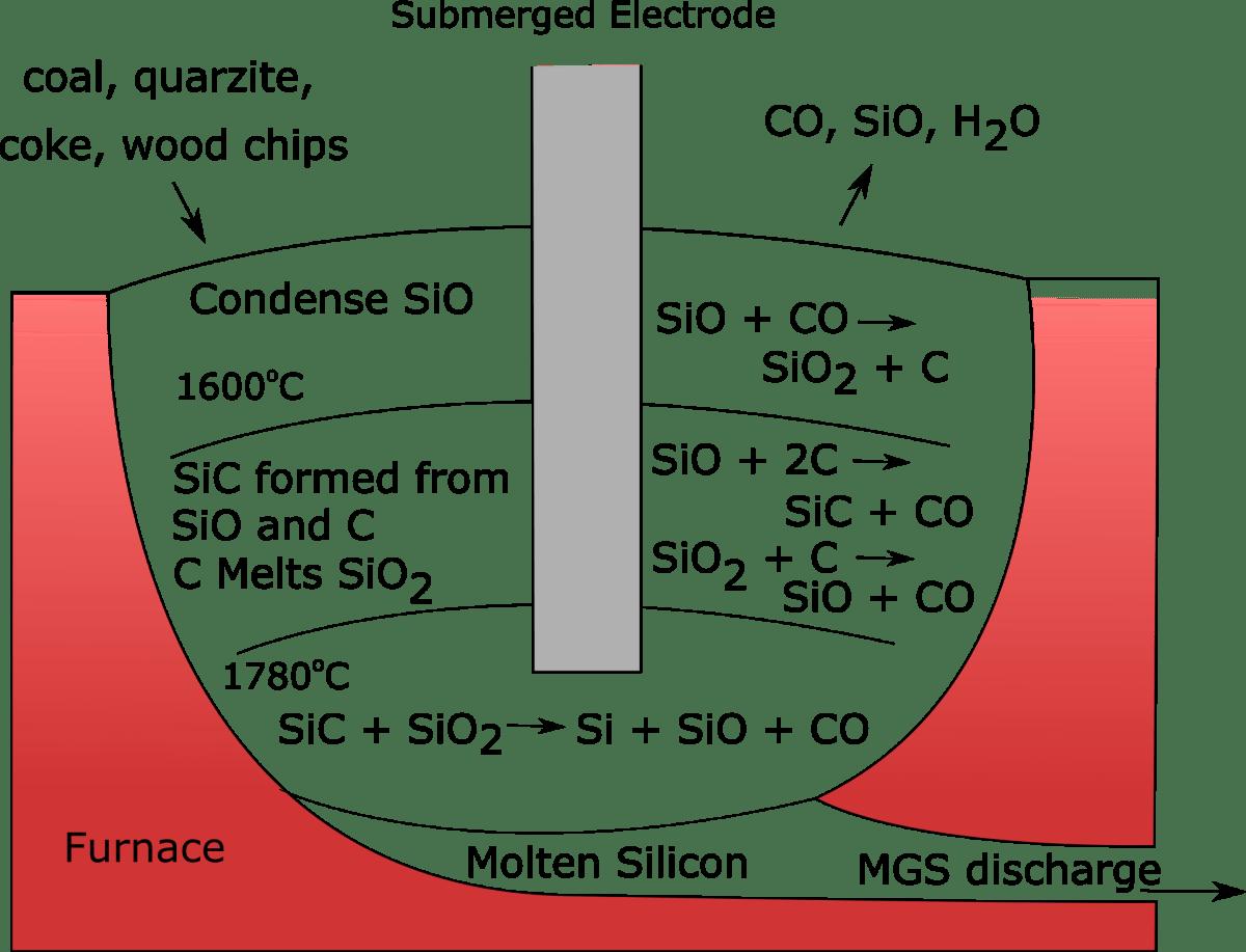 Polysilicon Production