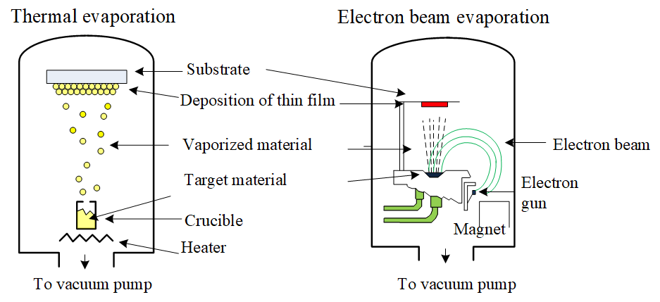 Thermal and E-Beam evaporation.png