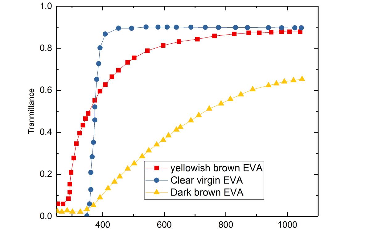 Transmission spectra of EVA