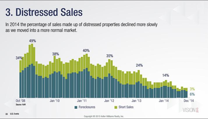 DIstressed-sales