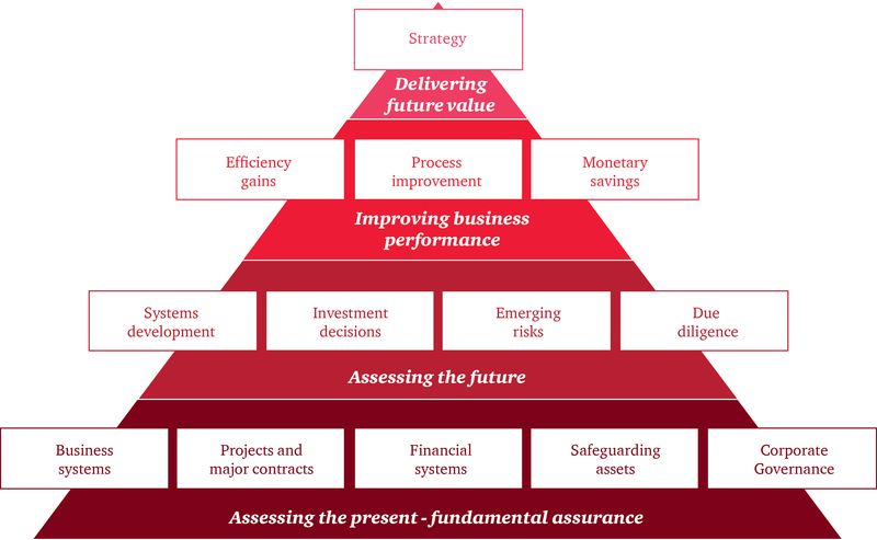 to successful businesses matters triangle chart