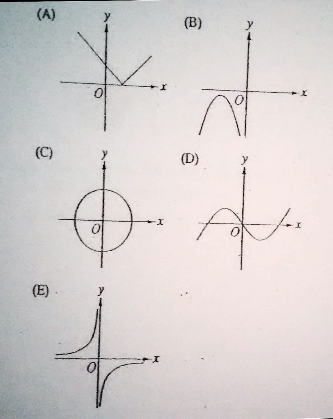 Which Of The Following Is Not A Graph Of Y As A Function