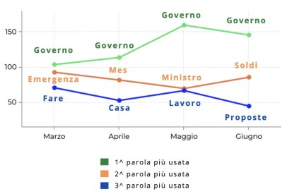 Le parole di Salvini