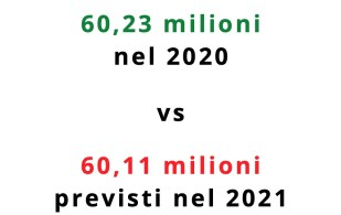 Numero abitanti italiani