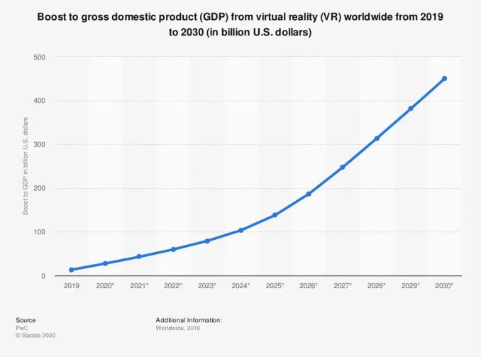 Aumento PIL entro il 2030 del PIL di 46,4 miliardi di dollari grazie alla realtà virtuale (VR) e alla realtà aumentata (AR)