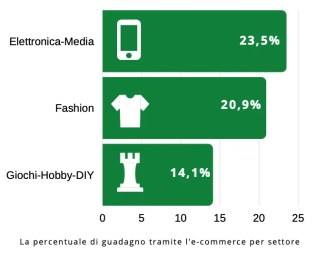 I settori che investono in e-commerce