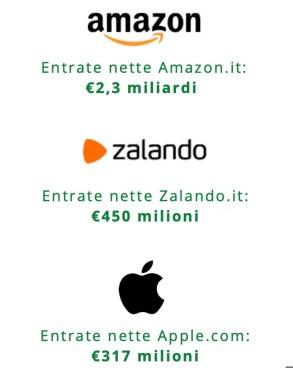 Le piattaforme e-commerce di successo