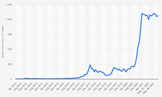 Capitalizzazione del mercato bitcoin - PXR Italy