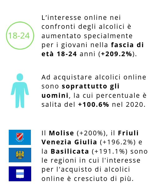 Dati interesse alcolici online - PXR Italy
