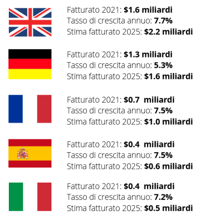 Musica streaming in Europa - PXR Italy