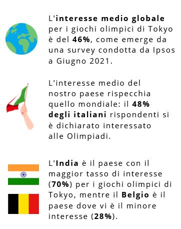 Dati interesse per Tokyo 2020 - PXR Italy