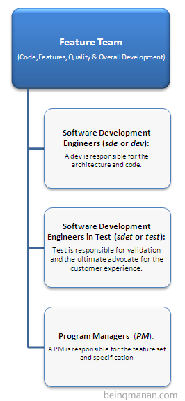 Windows 7 organization chart