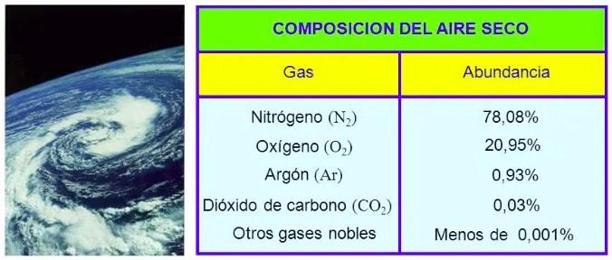 Composicion Aire