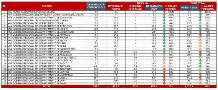ranking del cuadro de gastos de los GORE a nivel nacional