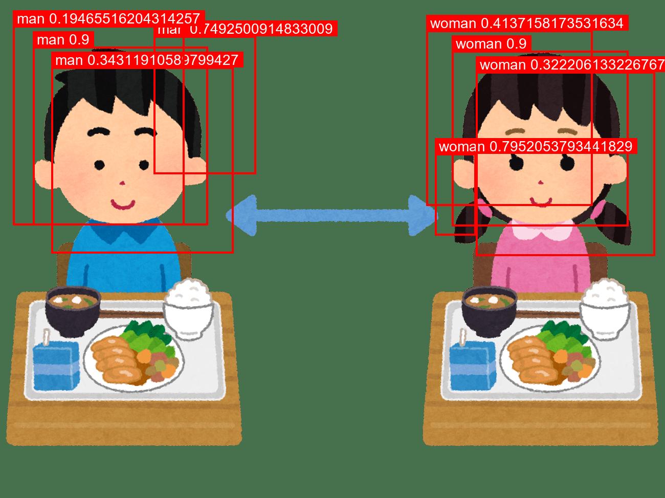 Soft-NMS適用後の画像(指数関数的なスコア更新関数)
