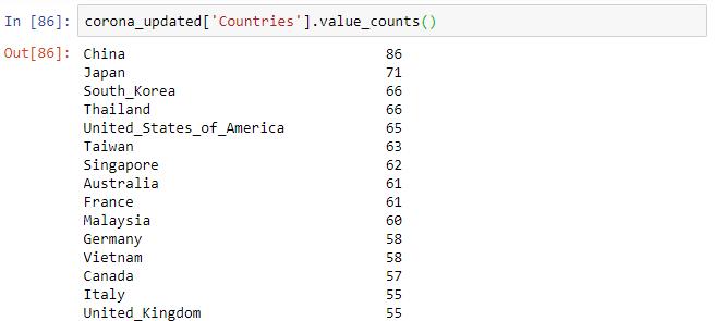 تحليل بيانات فيروس كورونا - عدد السجلات لكل دولة